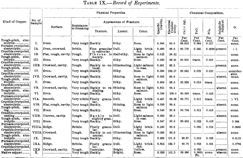 record-of-experiments