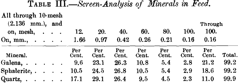 jigging-screen-analysis-of-minerals-in-feed
