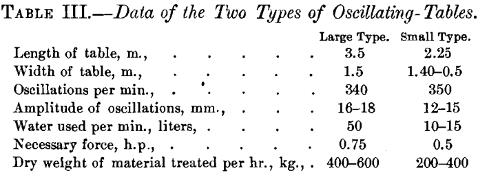 two-types-of-oscillating-tables