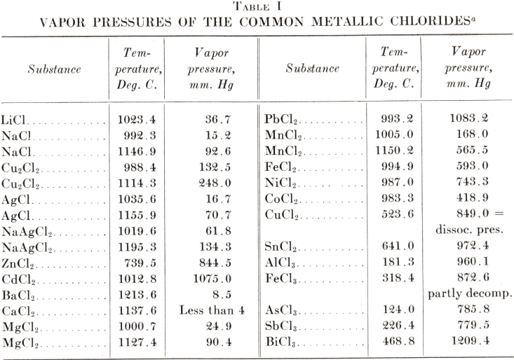 vapour-pressures-of-the-common-metallic-chlorides