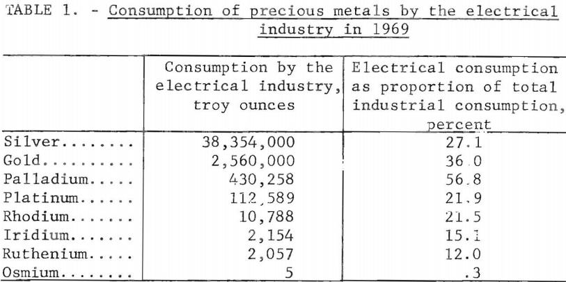 Electronic Scrap Precious Metals Recovery: Gold, Silver