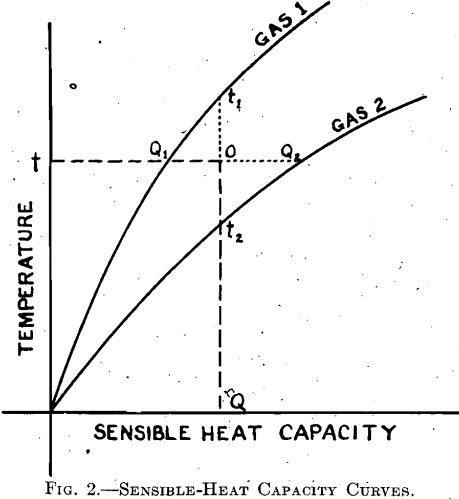 Curves for the Sensible Heat Capacity of Furnace Gases