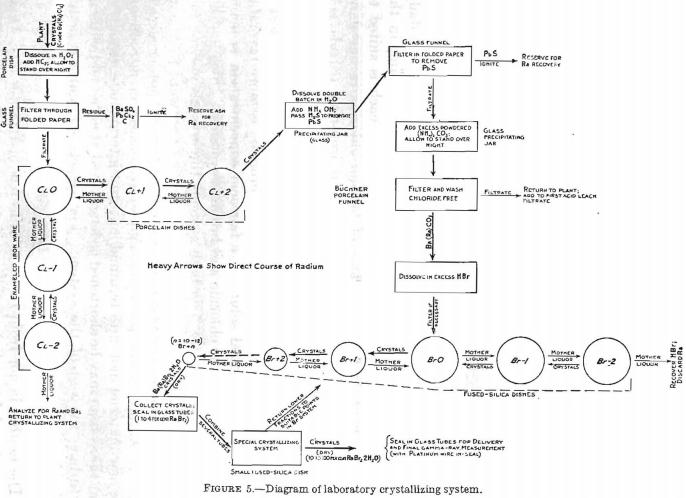 Radium Extraction Recovery 4