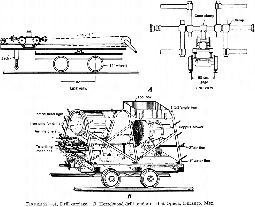 Driving an Underground Mine Adit: Methods & Equipment