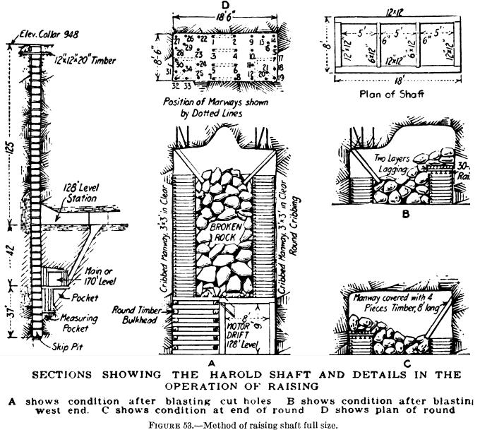 mine shaft sinking methods