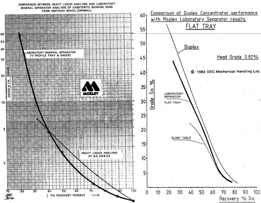 mozley-super-panning-table-comparison-between-heavy-liquid