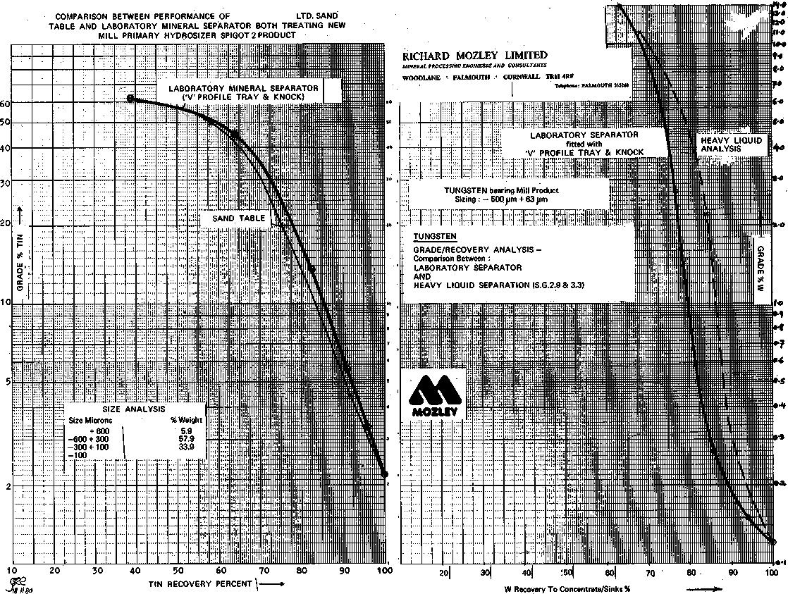 mozley-super-panning-table-comparison