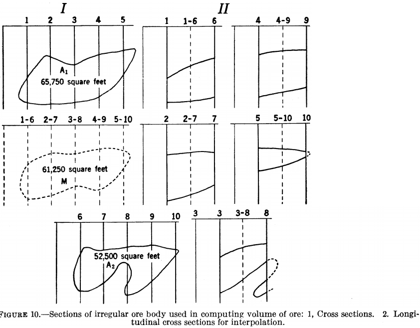 metal-mining-method sections of irregular ore body