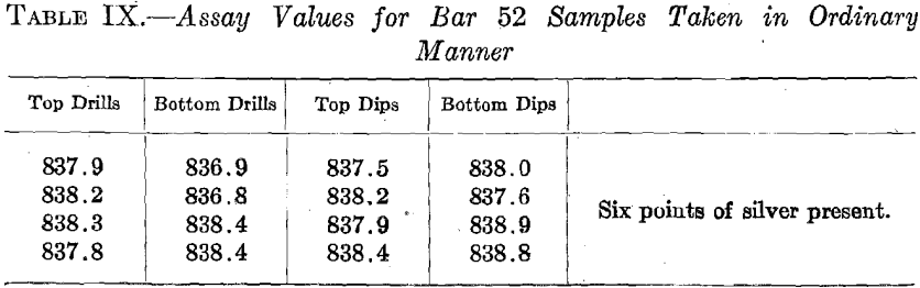 assay-values-for-bar-52