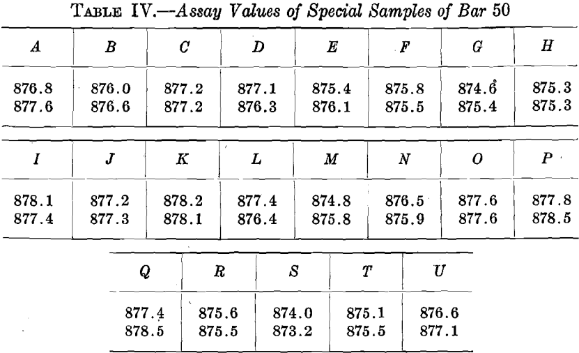assay-values-of-special-samples-of-bar-50