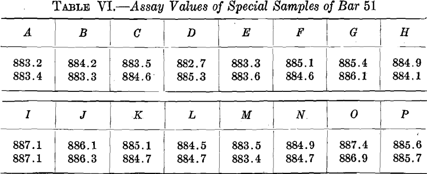 assay-values-of-special-samples-of-bar-51