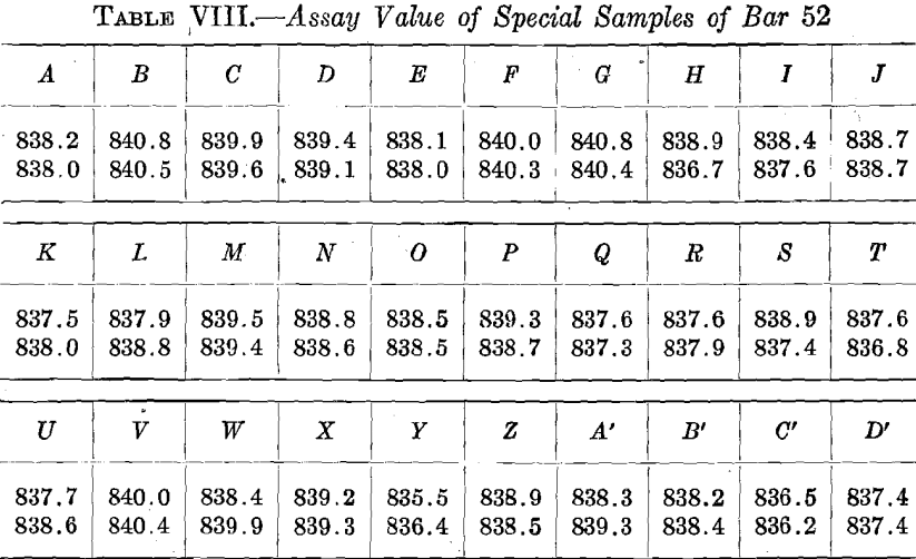 assay-values-of-special-samples-of-bar-52