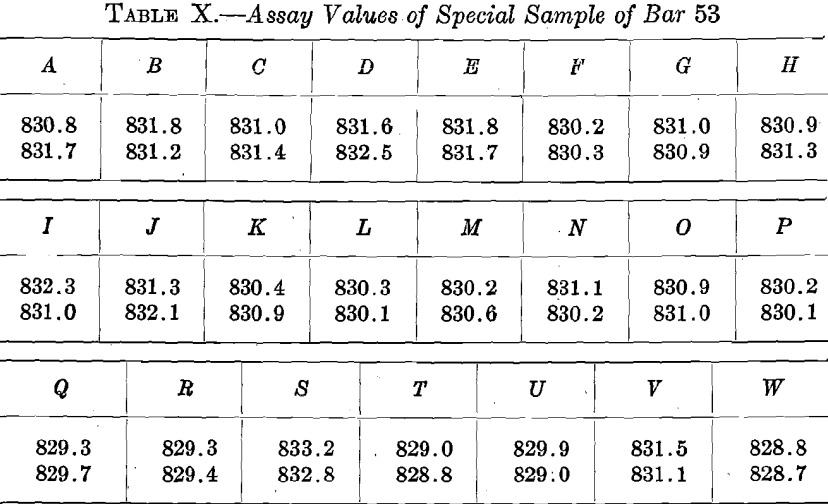assay-values-of-special-samples-of-bar-53