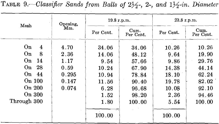 ball-mill-classifier-sand-2