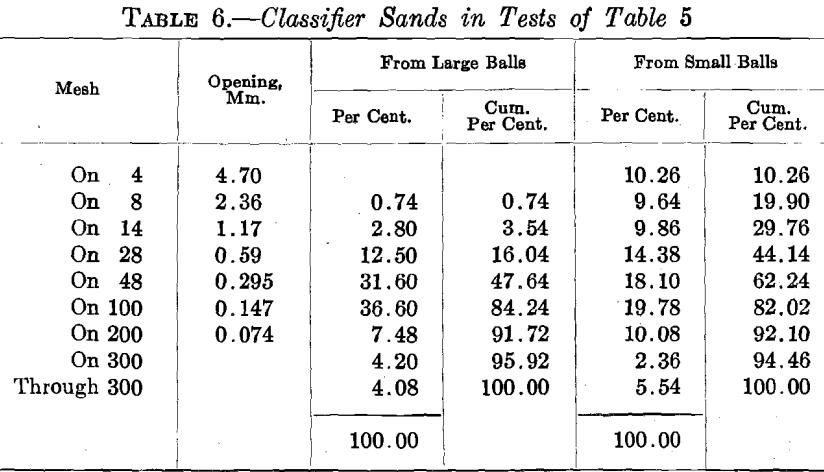 ball-mill-classifier-sand-test