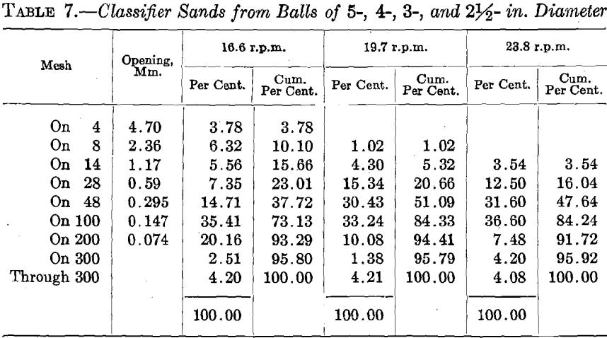 ball-mill-classifier