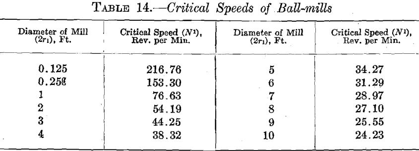 ball-mill-critical-speed