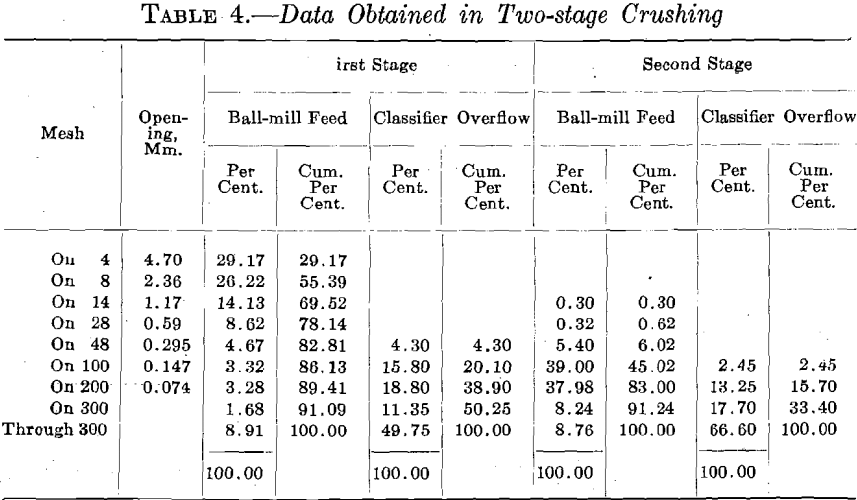 ball-mill-data-obtained-in-two-stage-crushing