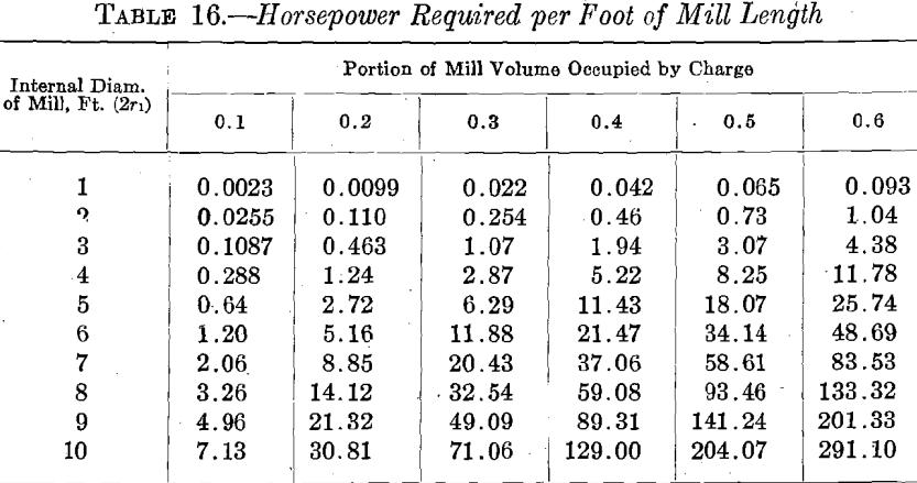 ball-mill-horsepower