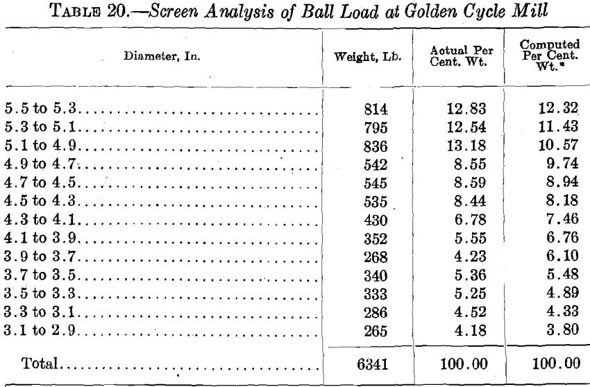 ball-mill-screen-analysis-2