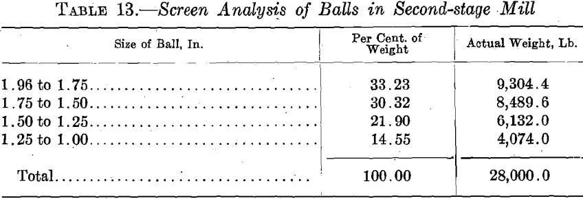 ball-mill-screen-analysis