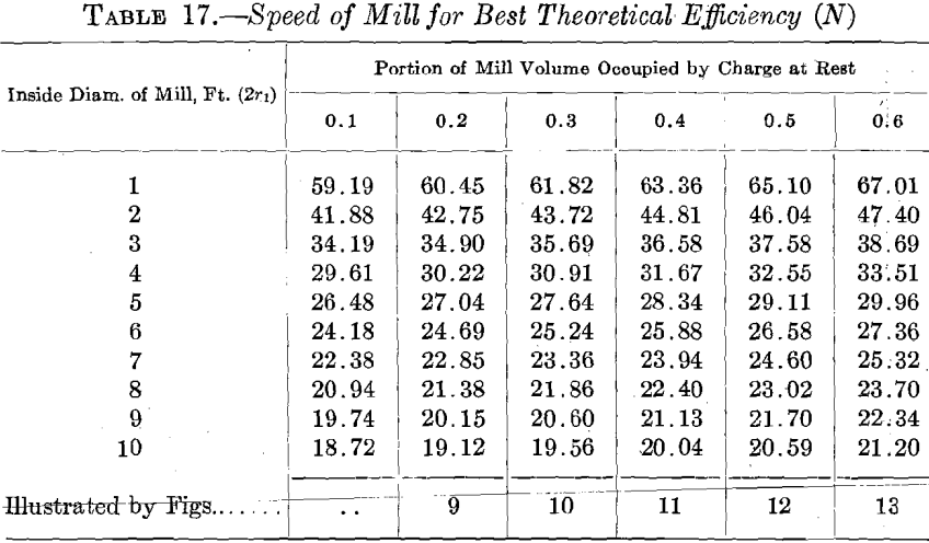 ball-mill-speed-best-theoretical-efficiency