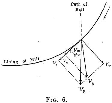 ball-mill-velocity