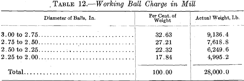 ball-mills-charge