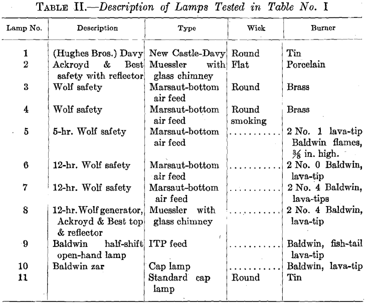 description of lamps tested