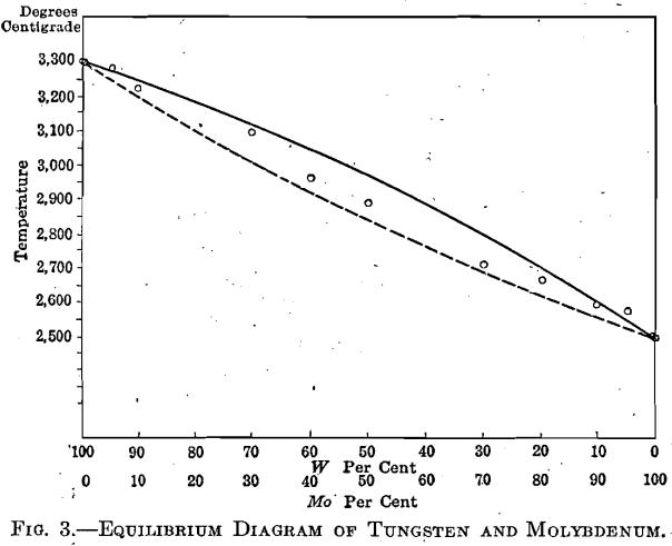 equilibrium-design-of-tungsten-and-molybdenum