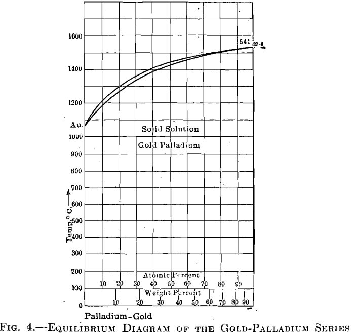 equilibrium diagram of the gold-palladium series