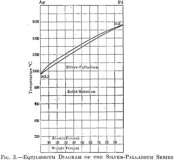 equilibrium diagram of the silver-palladium series
