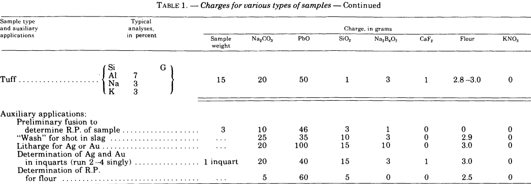 fire-assaying-charge-for-various-samples-6
