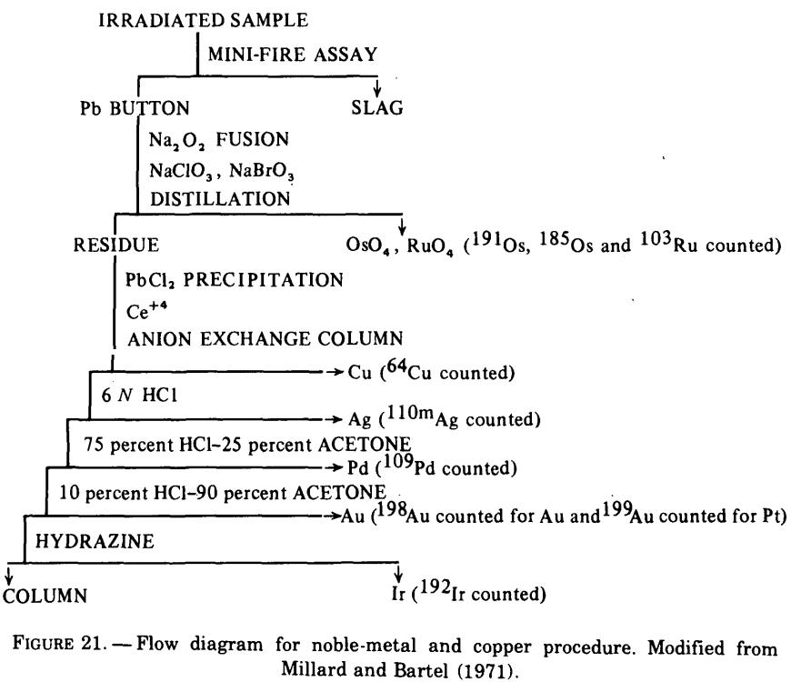 fire-assaying-flow-diagram