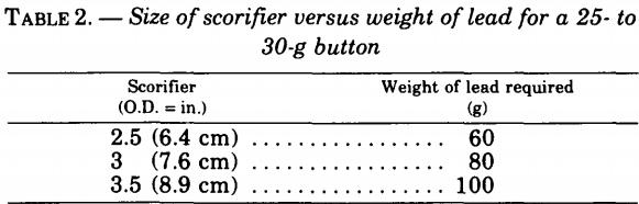 fire-assaying-size-of-scorifier
