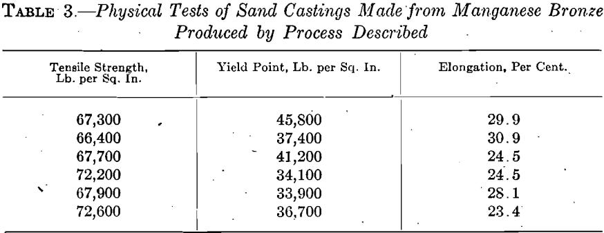 manganese-bronze-sand-casting