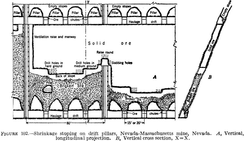 underground stoping practice  u0026 methods