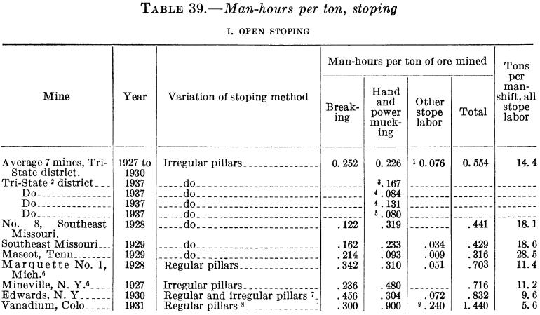 Steel fabrication manhours per ton