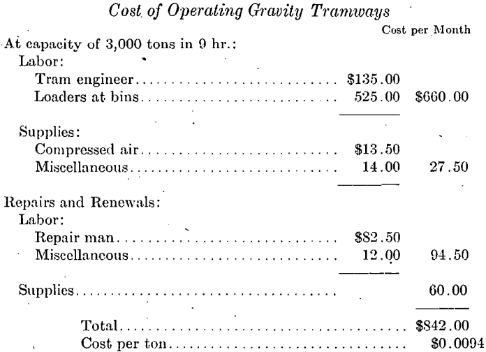 mining-cost-operating-gravity-tramways