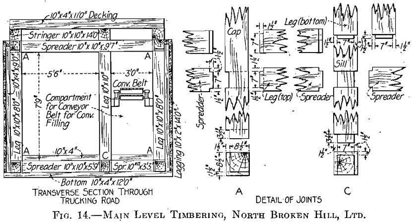 mining-methods-main-level-timbering