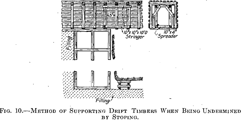 mining-methods-of-supporting-drift-timbers