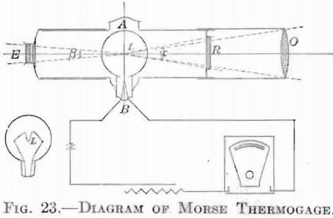 morse-thermogage