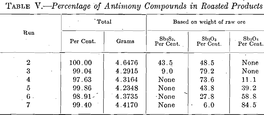 percentage-of-antimony