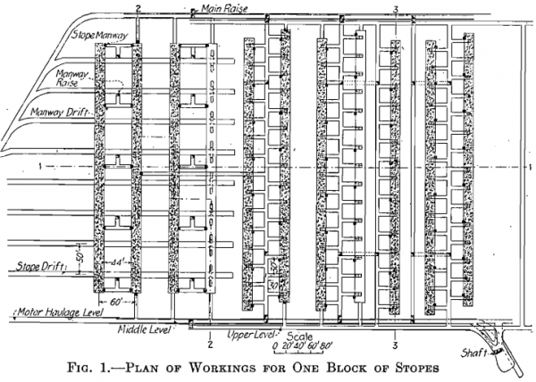 plan of working for one block of stopes