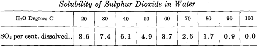 solubility-of-sulphur-di-oxide-in-water