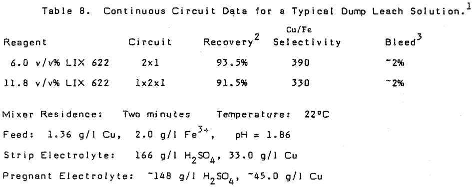 solvent-extraction-continuous-circuit-data