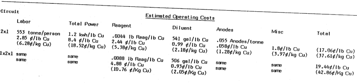 solvent-extraction-estimitated-operating-cost
