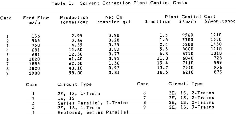 solvent extraction plant capital costs