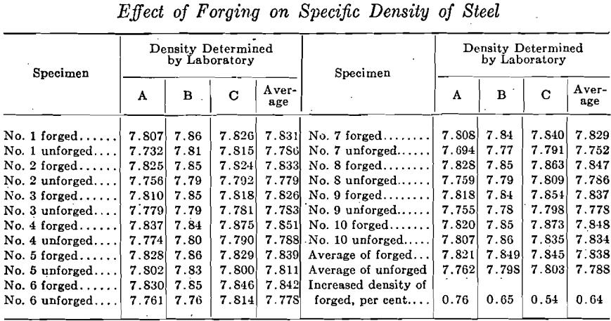 effect of forging on steel density