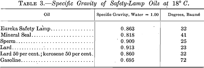 specific-gravity-of-safety-lamp